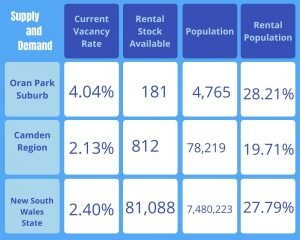 House and Land Packages Oran Park Investors Advisors