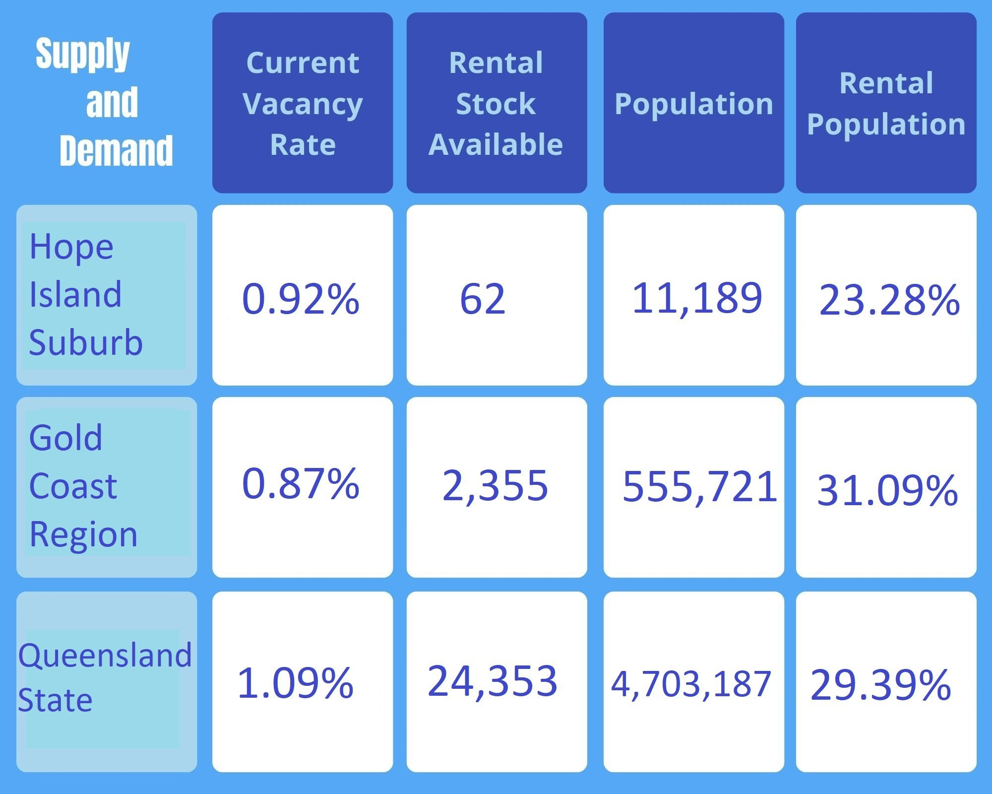 Apartment Property Package in Hope Island, QLD